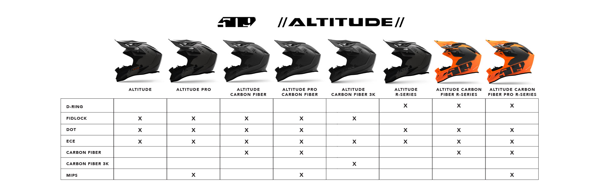 Altitude Helmet Guide