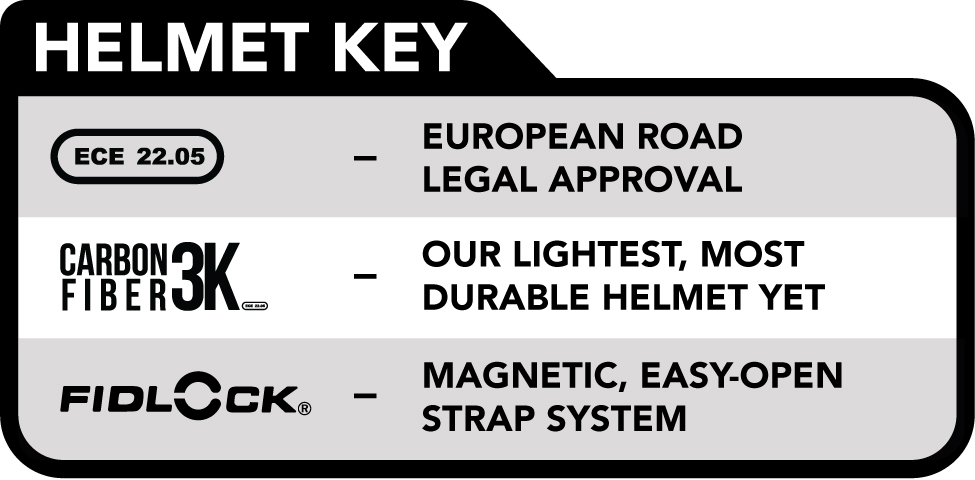 509 Helmet Features Key